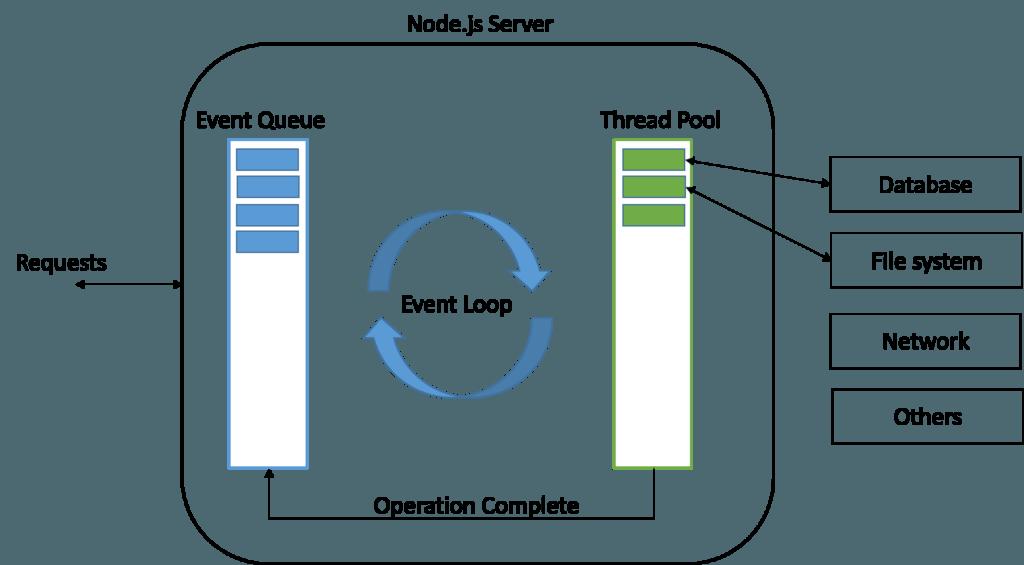 Node js Event Loops